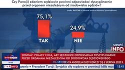 """Ponad 75% Polaków chce dyscyplinowania sędziów przez instytucję spoza kręgu """"wybranej kasty"""" - miniaturka"""