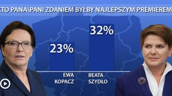 Wg Polaków Szydło byłaby lepszym premierem niż Kopacz - miniaturka