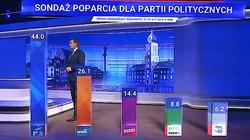 Sondaż: PiS wciąż niepokonany. 44 proc. poparcia - miniaturka