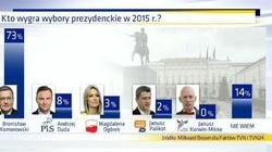 Rok temu o tej porze... czyli sondaż z lutego 2015. Warto sobie przypomnieć - miniaturka